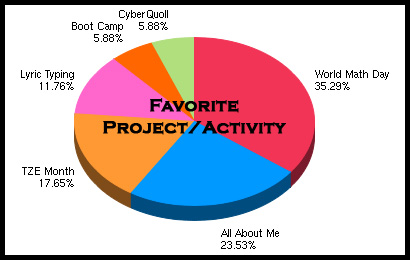 5th Grade Favorite Projects/Activities